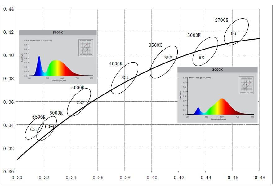 Spectre LED blanche 3000K et 5000K