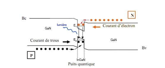 Technologie LED - puits quantique