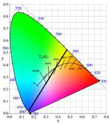 température de couleur LED blanche