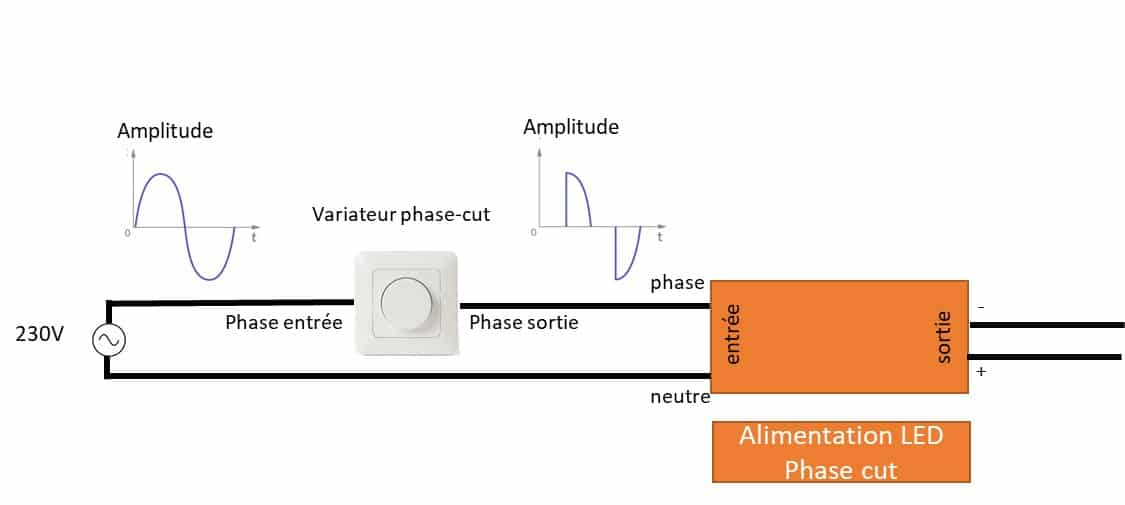 Alimentation phase-cut et variateur phase-cut